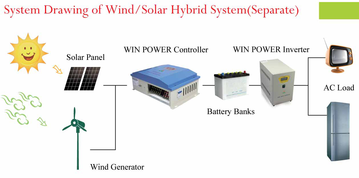 wind and solar system kits - photo #18